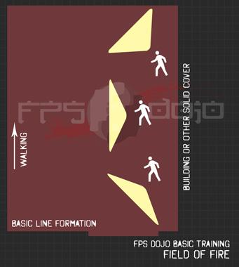 Basic Line Formation