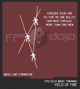 Basic Line Formation - Staggered